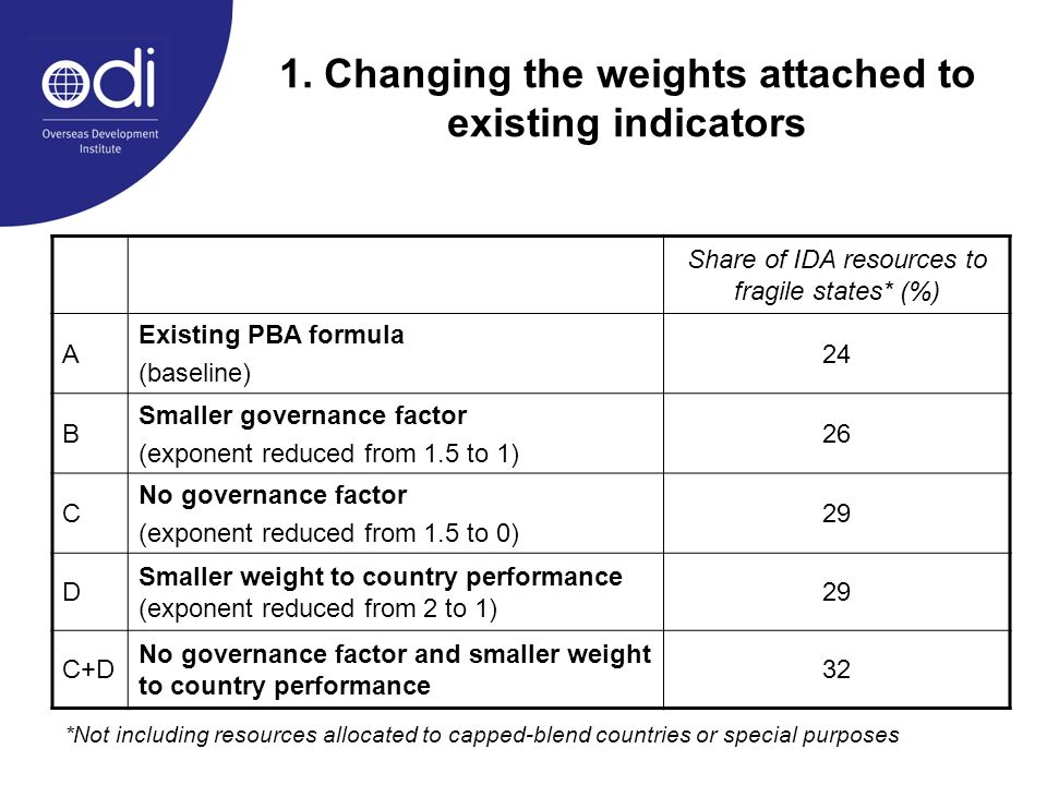 1. Changing the weights attached to existing indicators Share of IDA resources to fragile states* (%) A Existing PBA formula (baseline) 24 B Smaller g