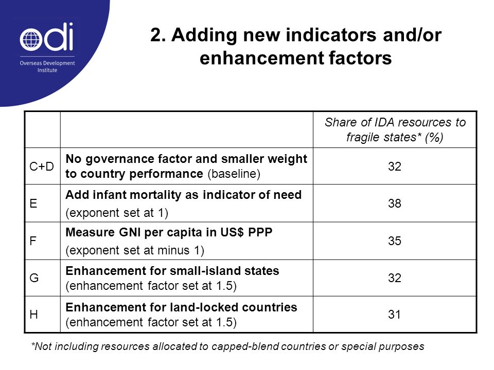 2. Adding new indicators and/or enhancement factors Share of IDA resources to fragile states* (%) C+D No governance factor and smaller weight to count