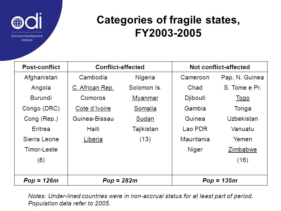 Categories of fragile states, FY2003-2005 Post-conflictConflict-affectedNot conflict-affected AfghanistanCambodiaNigeriaCameroonPap.
