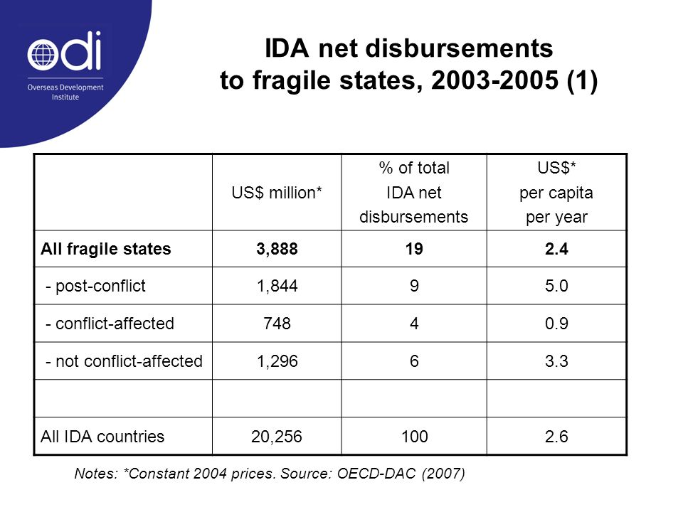 IDA net disbursements to fragile states, 2003-2005 (1) US$ million* % of total IDA net disbursements US$* per capita per year All fragile states3,888192.4 - post-conflict1,84495.0 - conflict-affected74840.9 - not conflict-affected1,29663.3 All IDA countries20,2561002.6 Notes: *Constant 2004 prices.