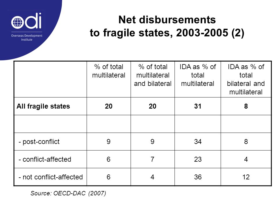 Net disbursements to fragile states, (2) % of total multilateral % of total multilateral and bilateral IDA as % of total multilateral IDA as % of total bilateral and multilateral All fragile states post-conflict conflict-affected not conflict-affected Source: OECD-DAC (2007)