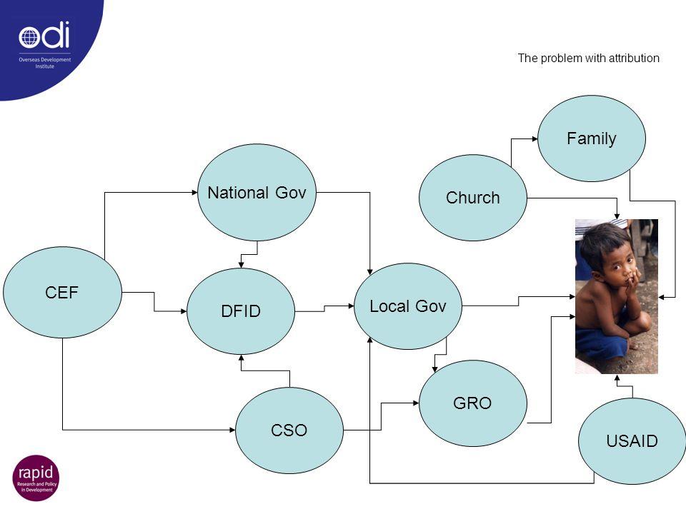 The problem with attribution CEF National Gov Family Local Gov GRO USAID Church CSO DFID