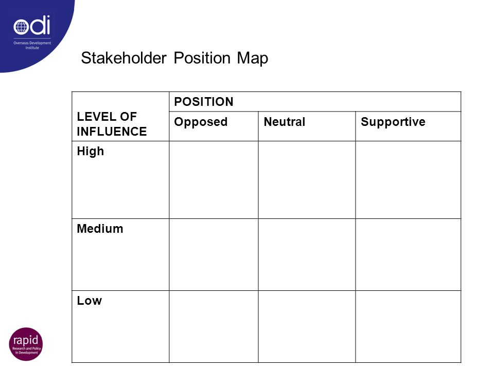 LEVEL OF INFLUENCE POSITION OpposedNeutralSupportive High Medium Low Stakeholder Position Map