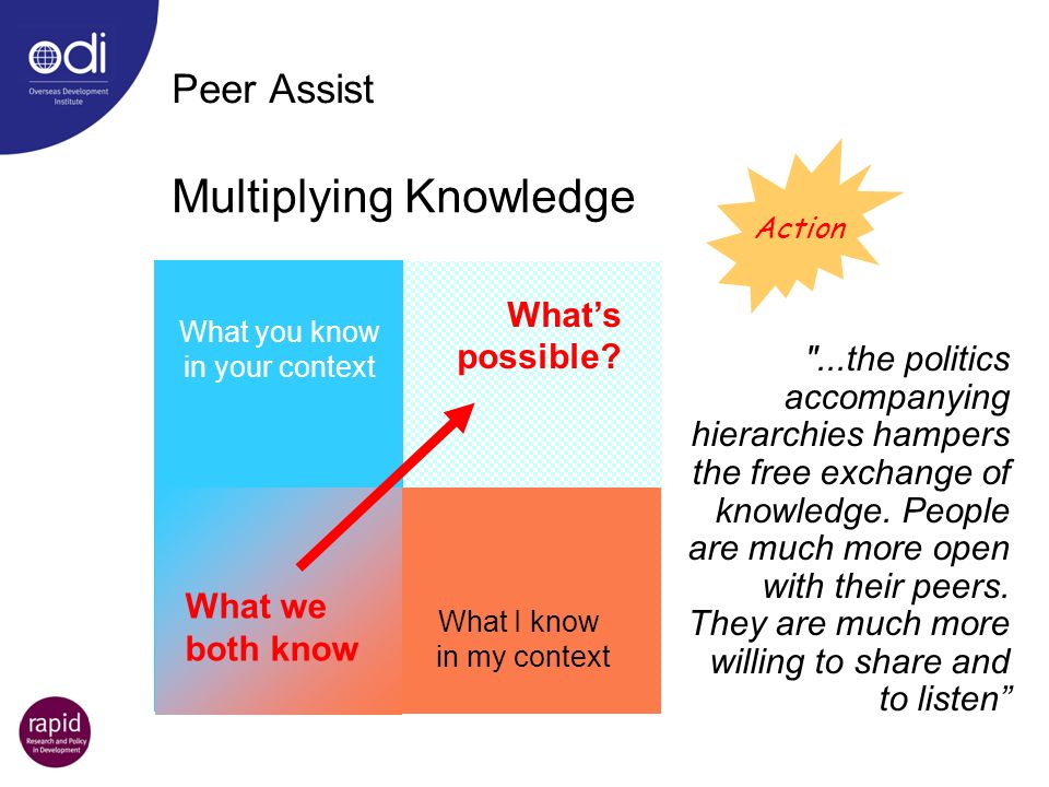 Peer Assist What you know in your context What I know in my context
