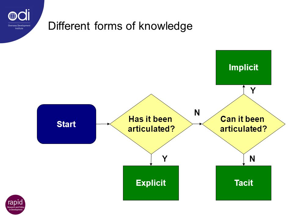 Different forms of knowledge Start Has it been articulated? Can it been articulated? ExplicitTacit Implicit YN Y N
