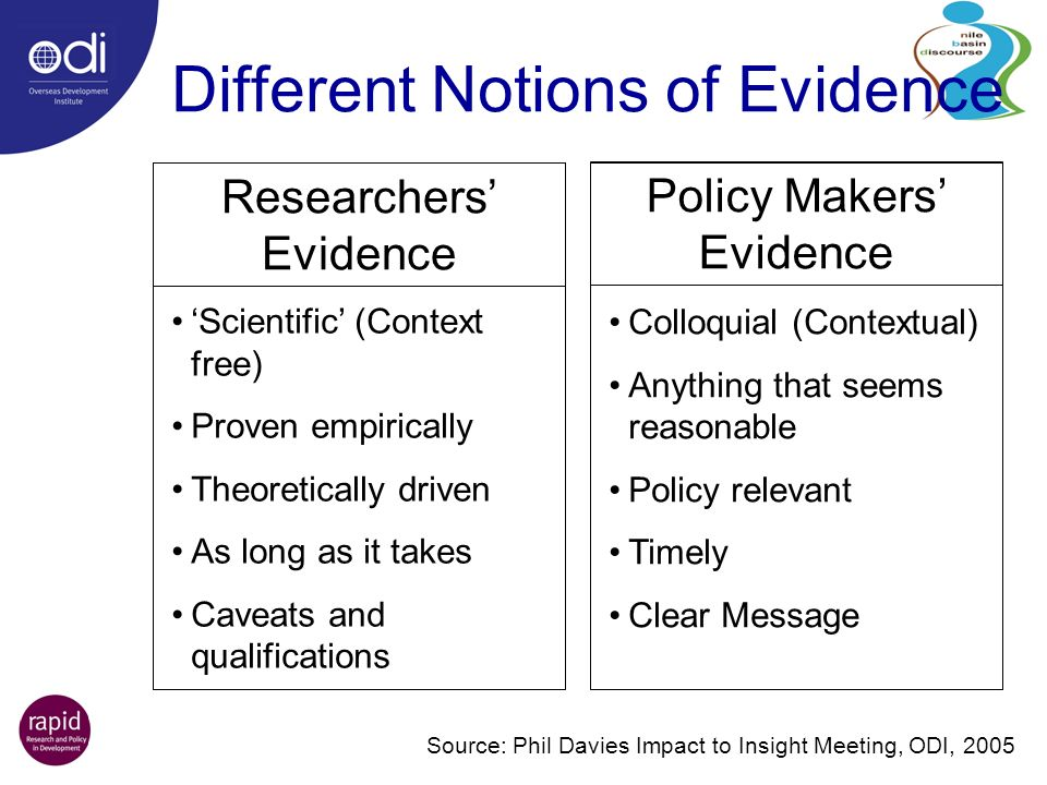 Different Notions of Evidence Colloquial (Contextual) Anything that seems reasonable Policy relevant Timely Clear Message Policy Makers Evidence Source: Phil Davies Impact to Insight Meeting, ODI, 2005 Scientific (Context free) Proven empirically Theoretically driven As long as it takes Caveats and qualifications Researchers Evidence