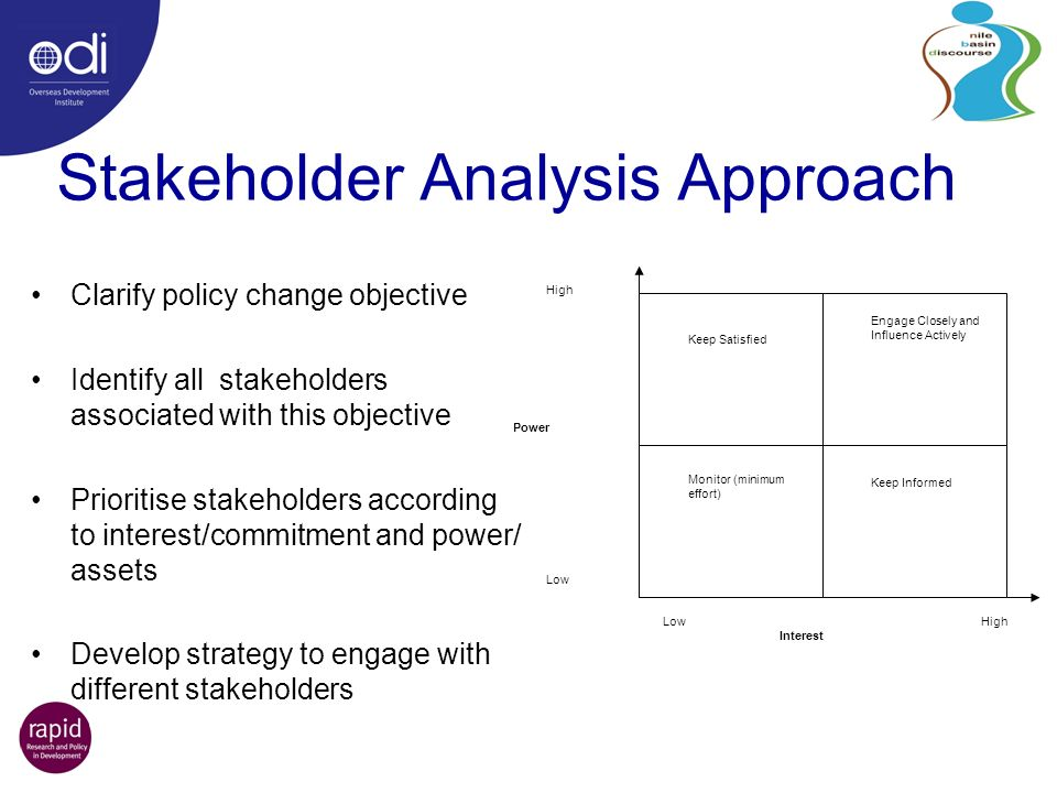Stakeholder Analysis Approach Clarify policy change objective Identify all stakeholders associated with this objective Prioritise stakeholders according to interest/commitment and power/ assets Develop strategy to engage with different stakeholders Keep Satisfied Engage Closely and Influence Actively Monitor (minimum effort) Keep Informed High Power Low High Interest