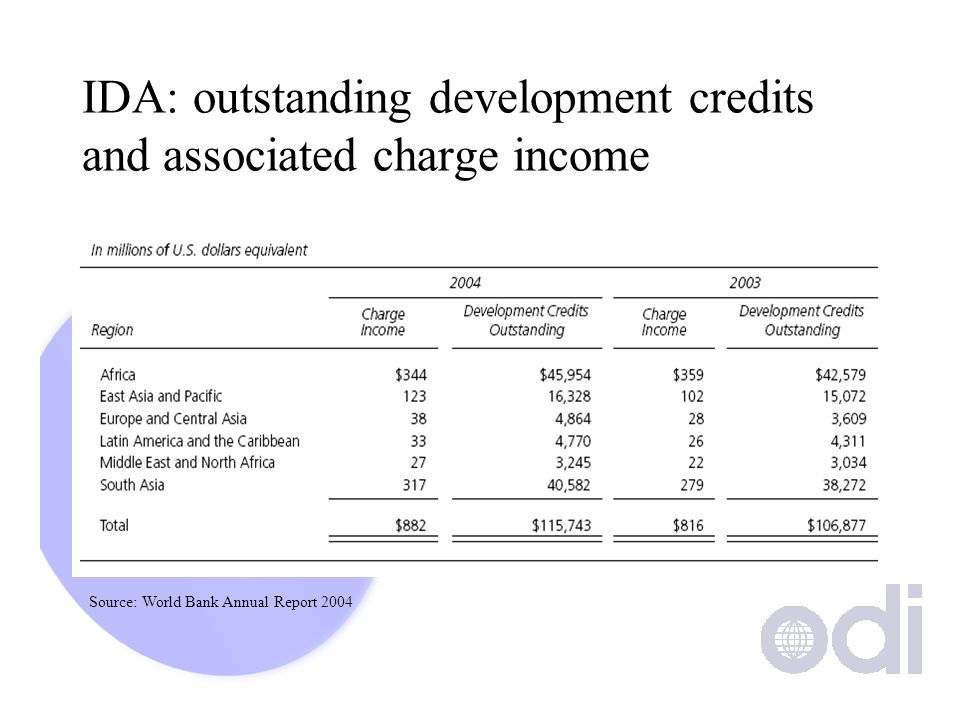 IDA: outstanding development credits and associated charge income Source: World Bank Annual Report 2004