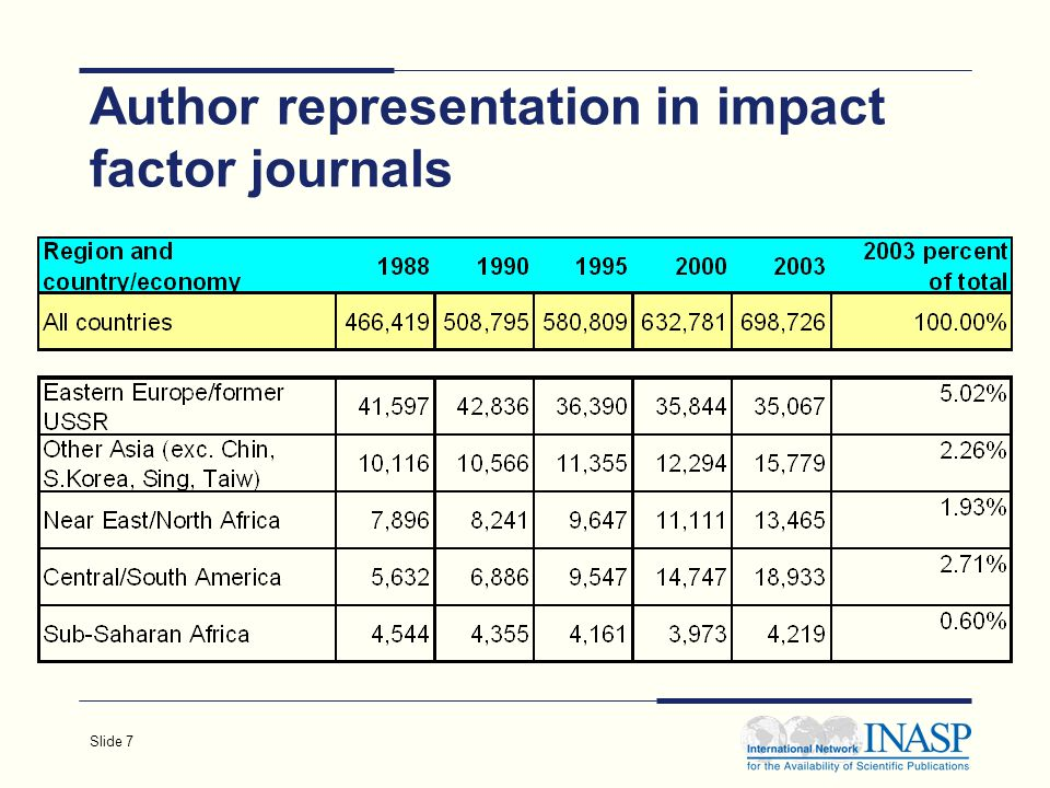 Slide 7 Author representation in impact factor journals