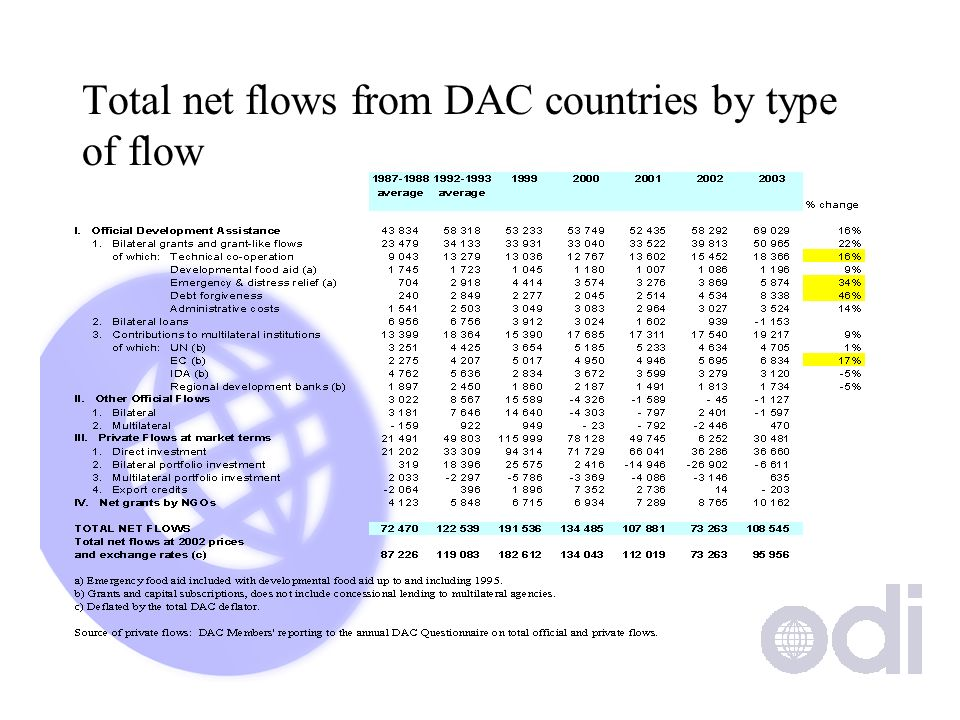 Total net flows from DAC countries by type of flow