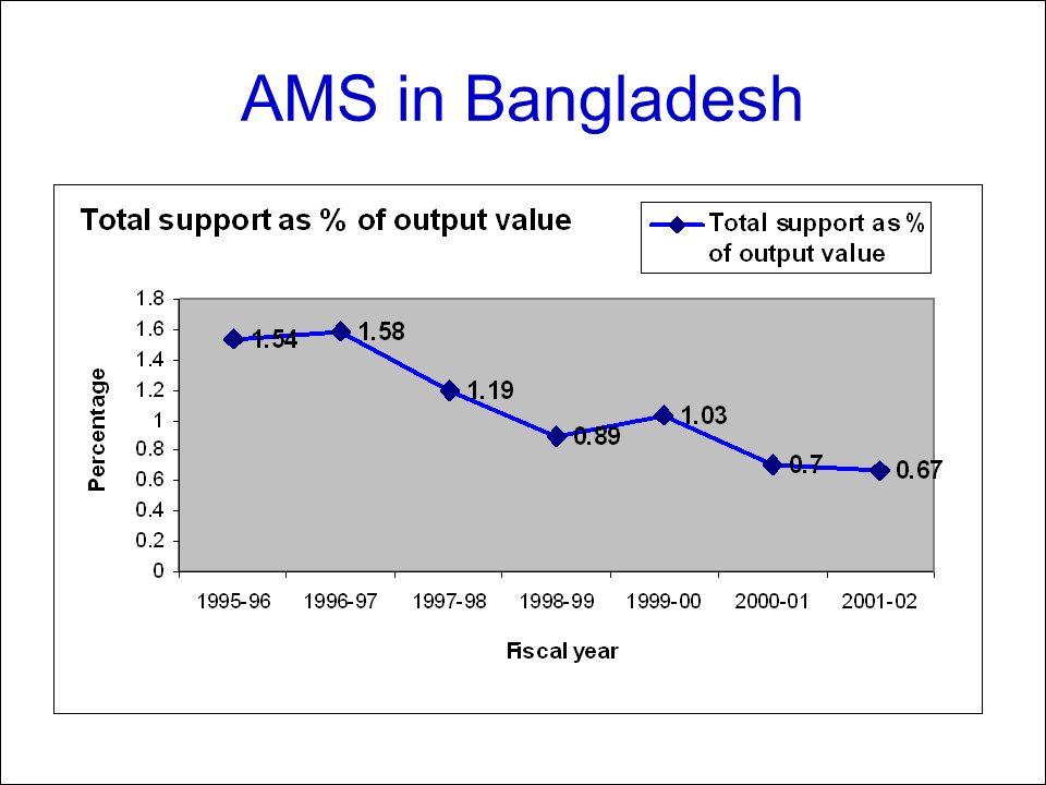 AMS in Bangladesh