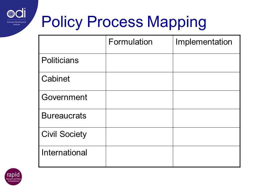 Policy Process Mapping FormulationImplementation Politicians Cabinet Government Bureaucrats Civil Society International