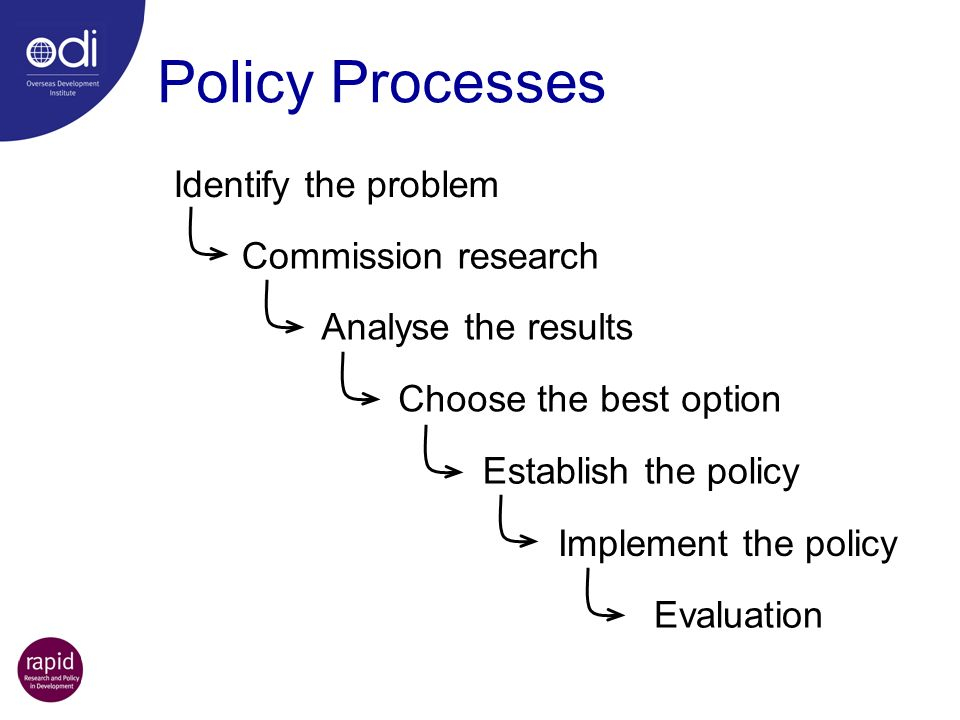 Policy Processes Identify the problem Commission research Analyse the results Choose the best option Establish the policy Evaluation Implement the pol