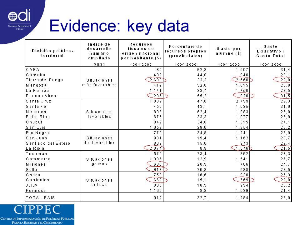 Evidence: key data