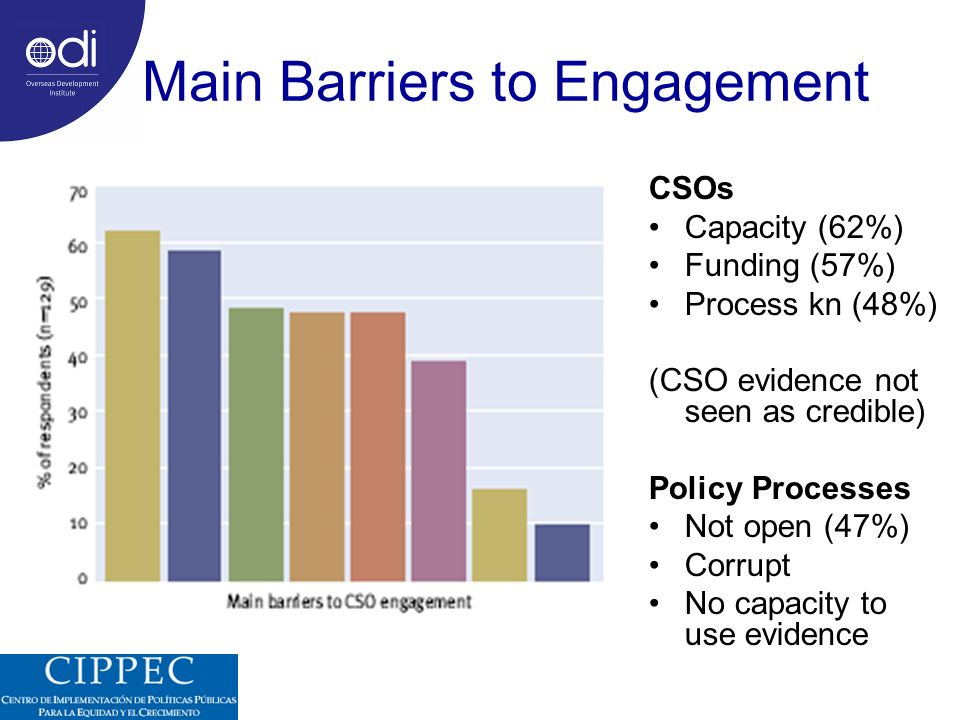 Main Barriers to Engagement CSOs Capacity (62%) Funding (57%) Process kn (48%) (CSO evidence not seen as credible) Policy Processes Not open (47%) Corrupt No capacity to use evidence