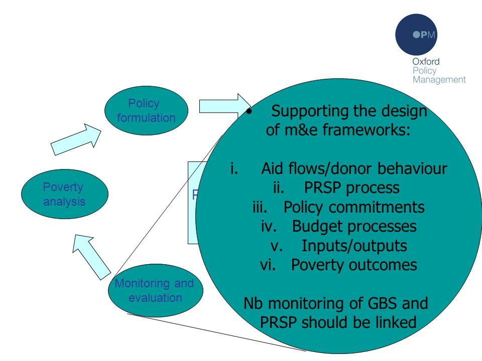Monitoring and Evaluation Policy formulation Communication Policy implementation Monitoring Poverty analysis PRSP process: the theory Financing Suppor