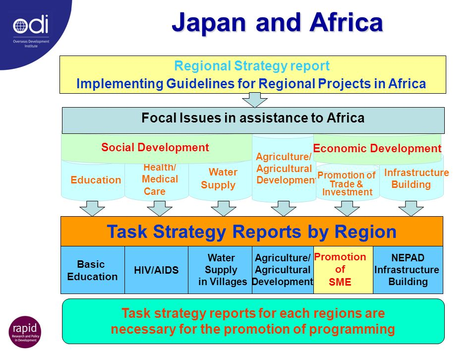 Japan and Africa Regional Strategy report Implementing Guidelines for Regional Projects in Africa Task Strategy Reports by Region Basic Education HIV/AIDS Water Supply in Villages Agriculture/ Agricultural Development Promotion of SME Education Health/ Medical Care Agriculture/ Agricultural Development Promotion of Trade & Investment Infrastructure Building Economic Development Water Supply Social Development Focal Issues in assistance to Africa NEPAD Infrastructure Building Task strategy reports for each regions are necessary for the promotion of programming Source: ppt presentation by Mr.