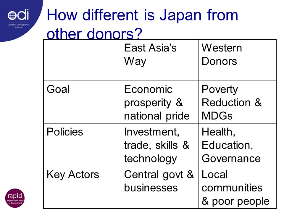 How different is Japan from other donors? East Asias Way Western Donors GoalEconomic prosperity & national pride Poverty Reduction & MDGs PoliciesInve