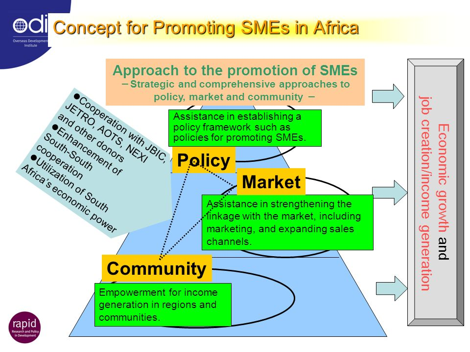 Cooperation with JBIC, JETRO, AOTS, NEXI and other donors Enhancement of South-South cooperation Utilization of South Africas economic power Assistanc