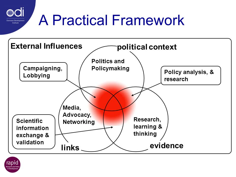 A Practical Framework External Influences political context evidence links Politics and Policymaking Media, Advocacy, Networking Research, learning &