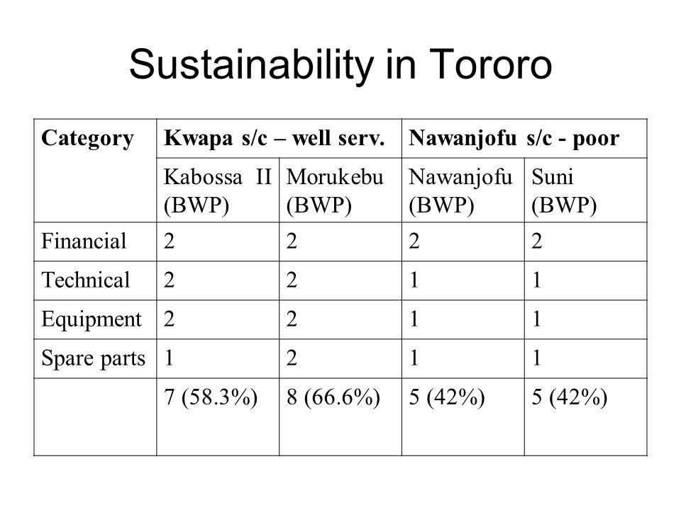Sustainability in Tororo CategoryKwapa s/c – well serv.Nawanjofu s/c - poor Kabossa II (BWP) Morukebu (BWP) Nawanjofu (BWP) Suni (BWP) Financial2222 Technical2211 Equipment2211 Spare parts1211 7 (58.3%)8 (66.6%)5 (42%)