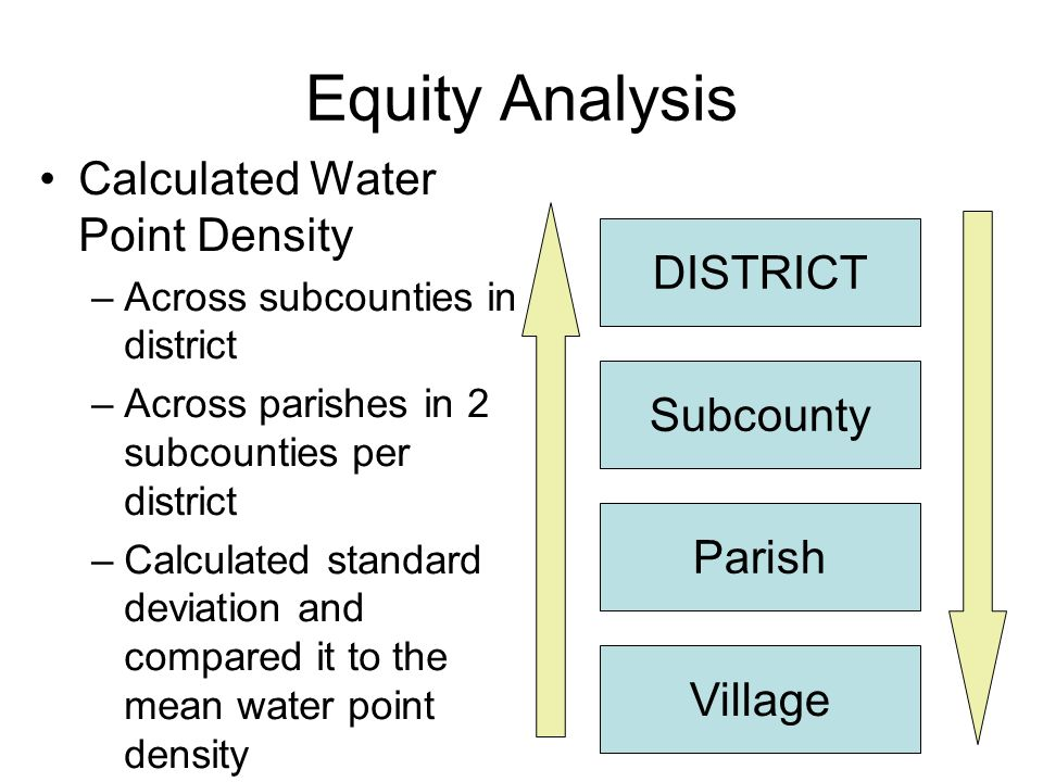 Equity Analysis Calculated Water Point Density –Across subcounties in district –Across parishes in 2 subcounties per district –Calculated standard dev