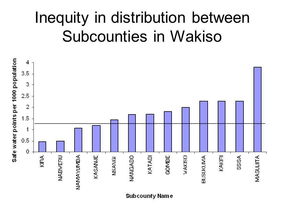 Inequity in distribution between Subcounties in Wakiso