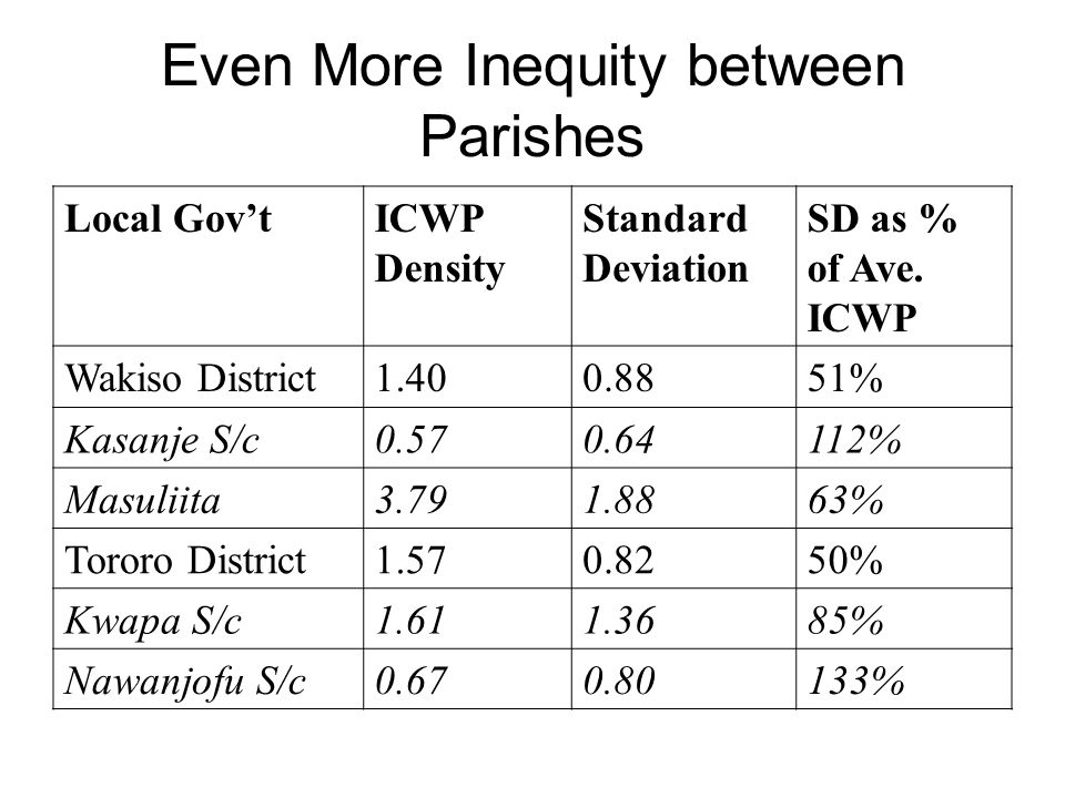 Even More Inequity between Parishes Local GovtICWP Density Standard Deviation SD as % of Ave. ICWP Wakiso District1.400.8851% Kasanje S/c0.570.64112%