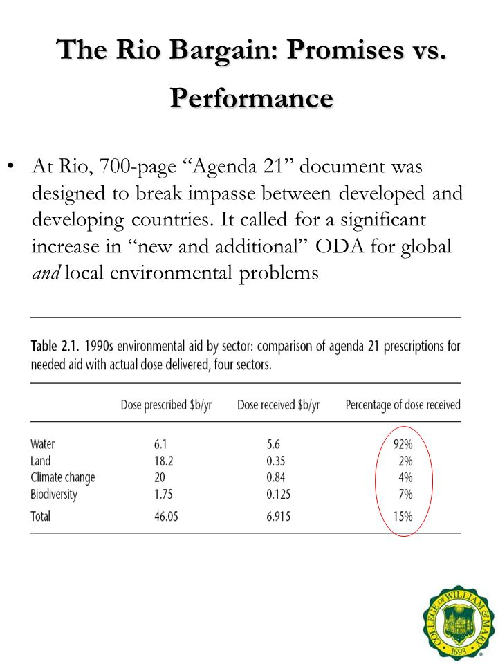 The Rio Bargain: Promises vs. Performance At Rio, 700-page Agenda 21 document was designed to break impasse between developed and developing countries