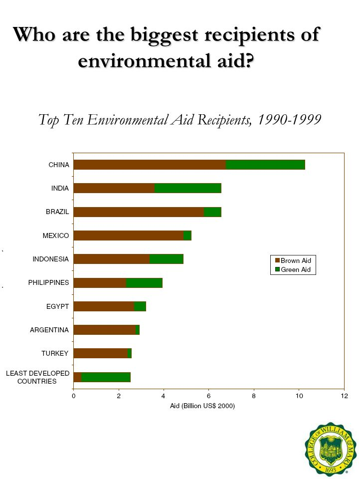 Who are the biggest recipients of environmental aid.