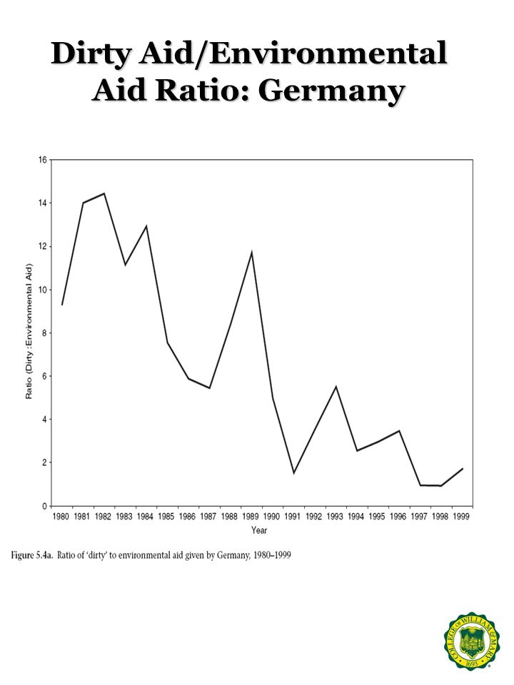 Dirty Aid/Environmental Aid Ratio: Germany