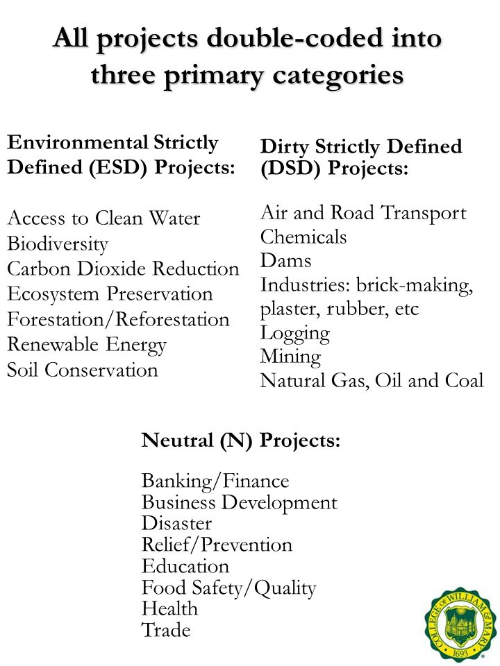 All projects double-coded into three primary categories Environmental Strictly Defined (ESD) Projects: Access to Clean Water Biodiversity Carbon Dioxi