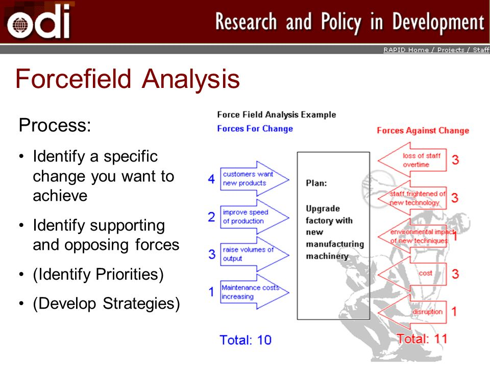 Forcefield Analysis Process: Identify a specific change you want to achieve Identify supporting and opposing forces (Identify Priorities) (Develop Strategies)