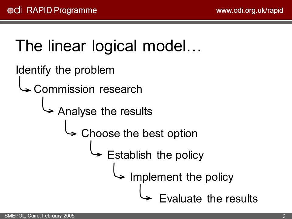 RAPID Programme www.odi.org.uk/rapid SMEPOL, Cairo, February, 2005 3 Evaluate the results The linear logical model… Identify the problem Commission research Analyse the results Choose the best option Establish the policy Implement the policy