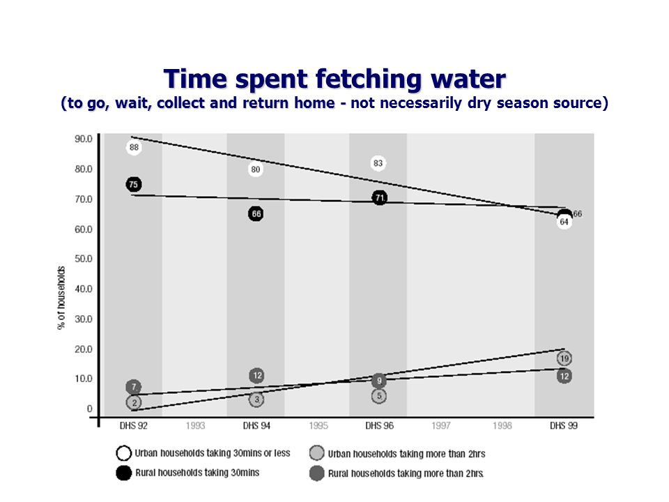 Time spent fetching water (to go, wait, collect and return home - Time spent fetching water (to go, wait, collect and return home - not necessarily dry season source)