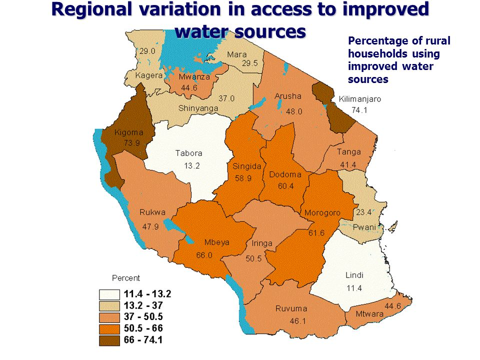 Percentage of rural households using improved water sources Regional variation in access to improved water sources