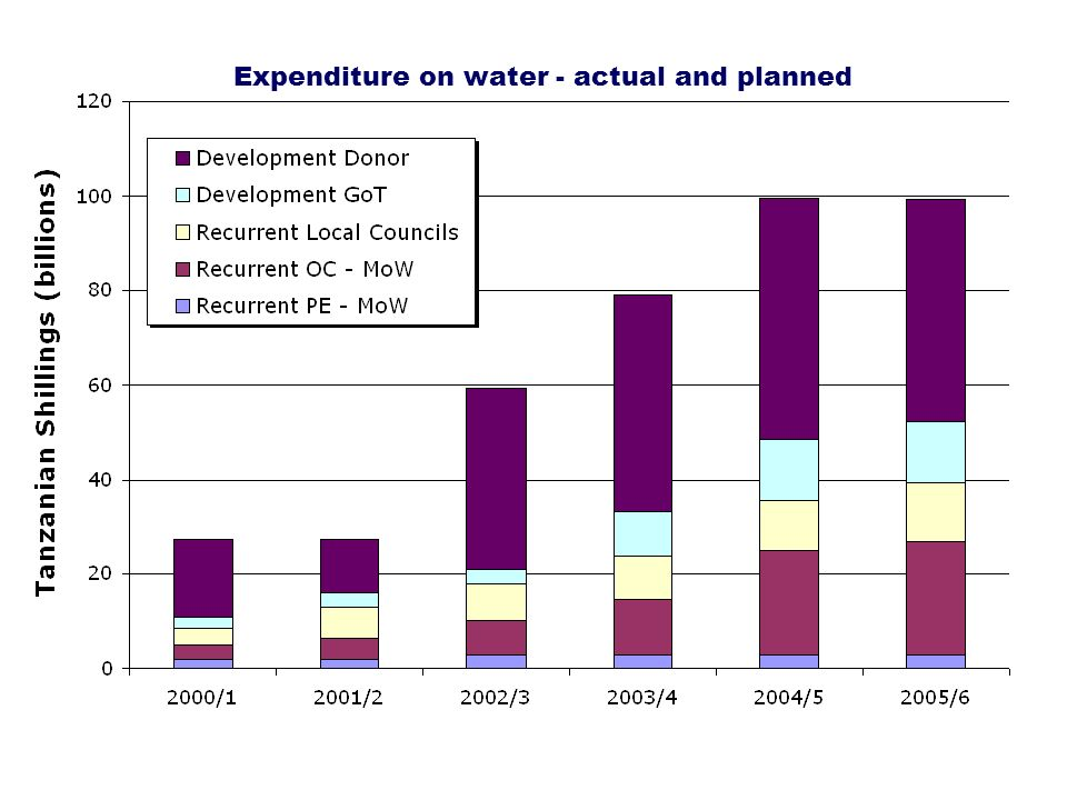 Expenditure on water - actual and planned