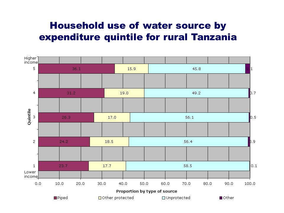 Household use of water source by expenditure quintile for rural Tanzania