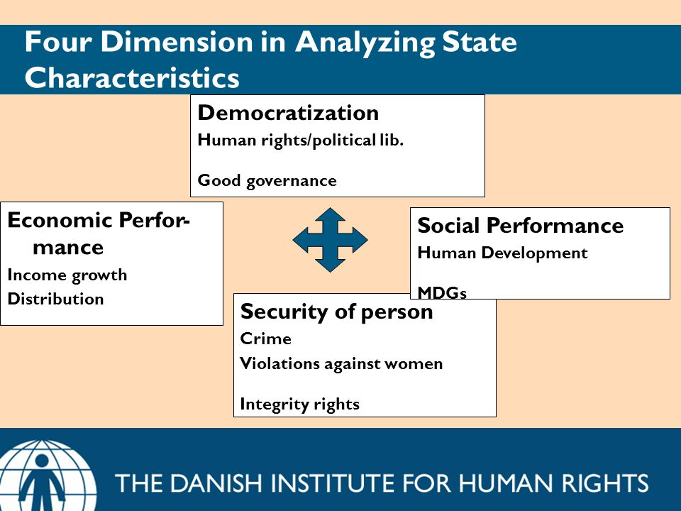 Four Dimension in Analyzing State Characteristics Security of person Crime Violations against women Integrity rights Democratization Human rights/poli