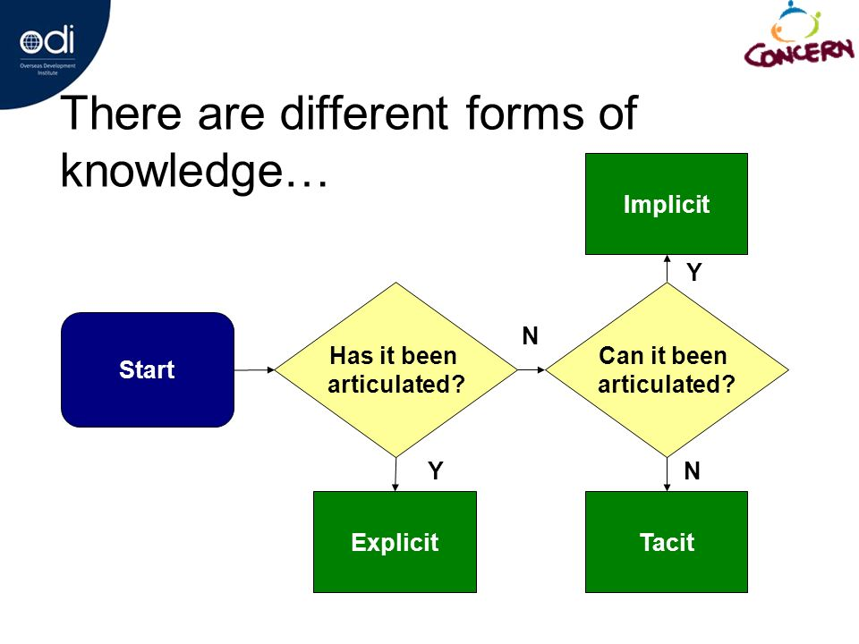 There are different forms of knowledge… Start Has it been articulated.