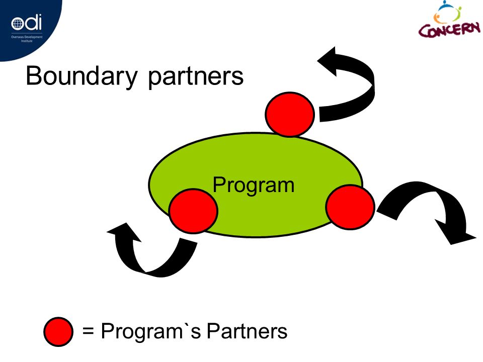 Boundary partners = Program`s Partners Program