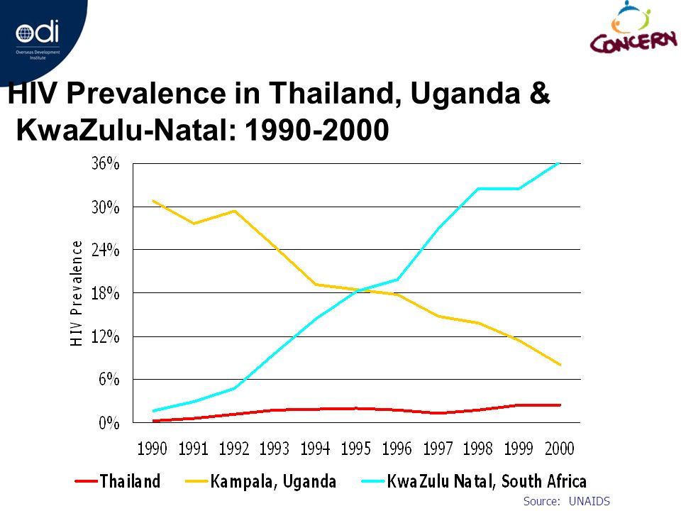 HIV Prevalence in Thailand, Uganda & KwaZulu-Natal: 1990-2000 Source: UNAIDS