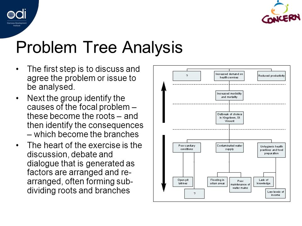 Problem Tree Analysis The first step is to discuss and agree the problem or issue to be analysed.