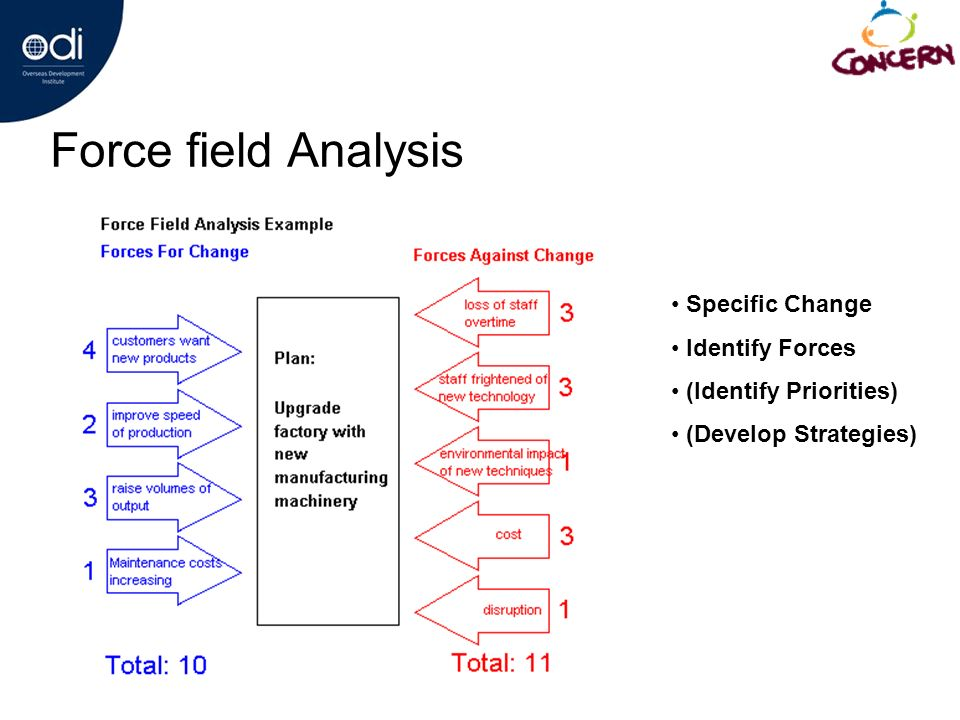 Force field Analysis Specific Change Identify Forces (Identify Priorities) (Develop Strategies)