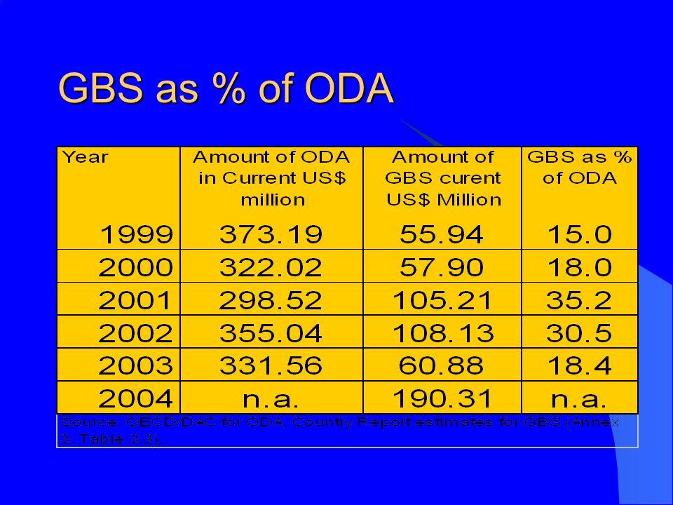 GBS as % of ODA