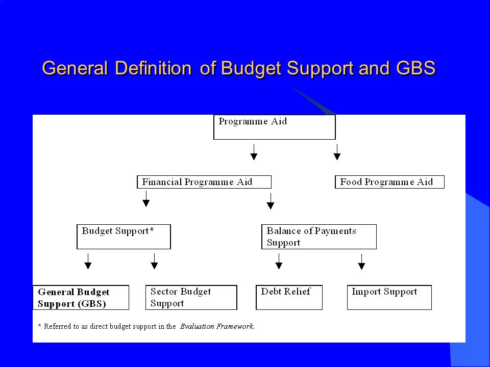 General Definition of Budget Support and GBS