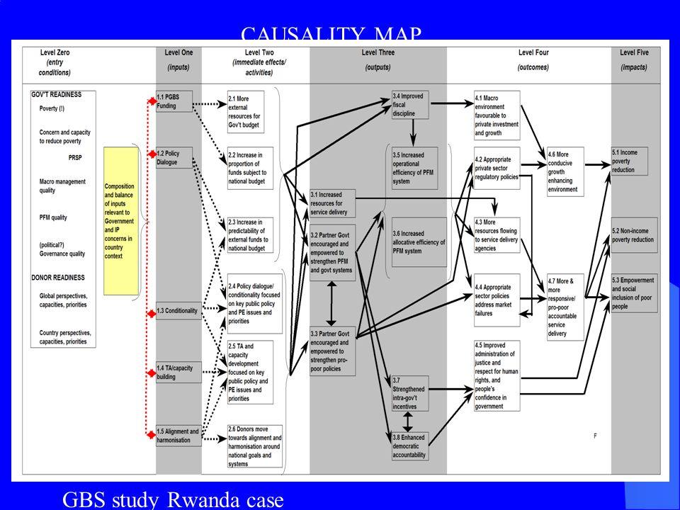 GBS study Rwanda case CAUSALITY MAP