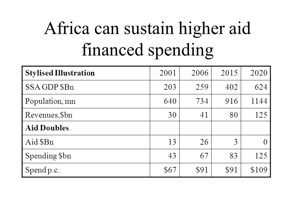 Africa can sustain higher aid financed spending Stylised Illustration2001200620152020 SSA GDP $Bn203259402624 Population, mn6407349161144 Revenues,$bn304180125 Aid Doubles Aid $Bn132630 Spending $bn436783125 Spend p.c.$67$91 $109
