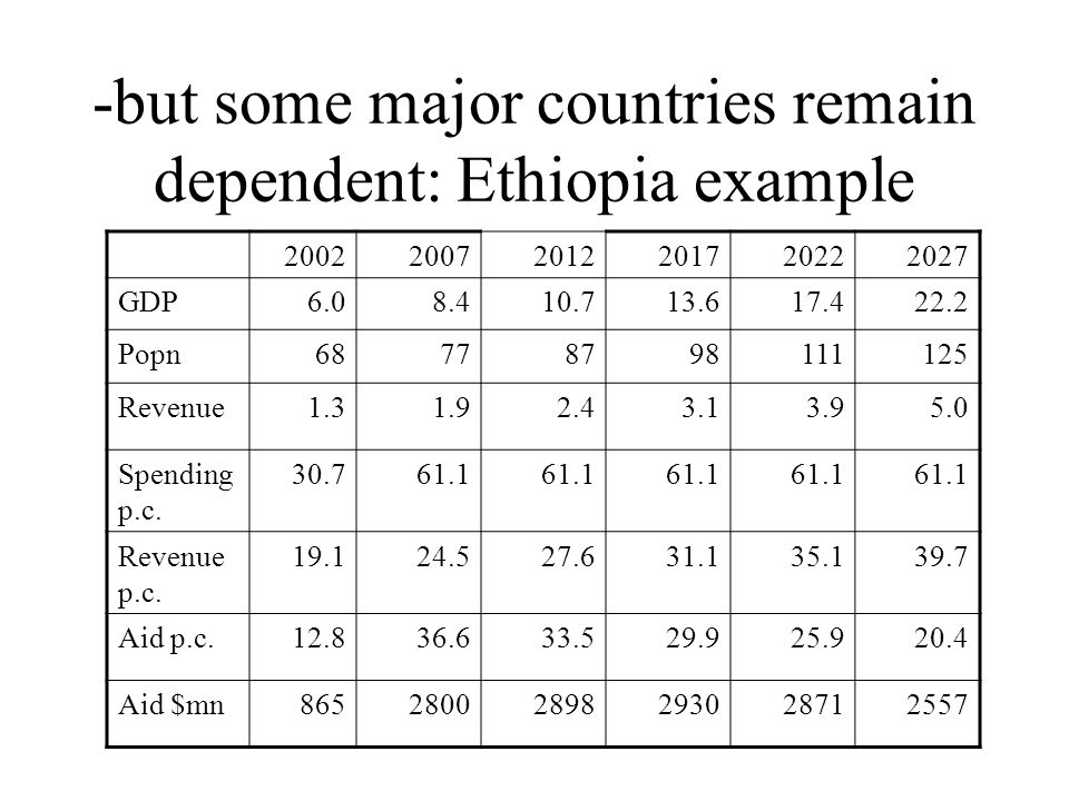 -but some major countries remain dependent: Ethiopia example 200220072012201720222027 GDP6.08.410.713.617.422.2 Popn68778798111125 Revenue1.31.92.43.13.95.0 Spending p.c.