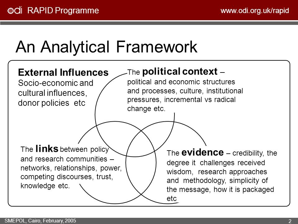 RAPID Programme www.odi.org.uk/rapid SMEPOL, Cairo, February, 2005 2 An Analytical Framework The political context – political and economic structures